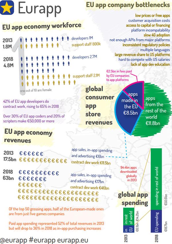 eurapp.infographic